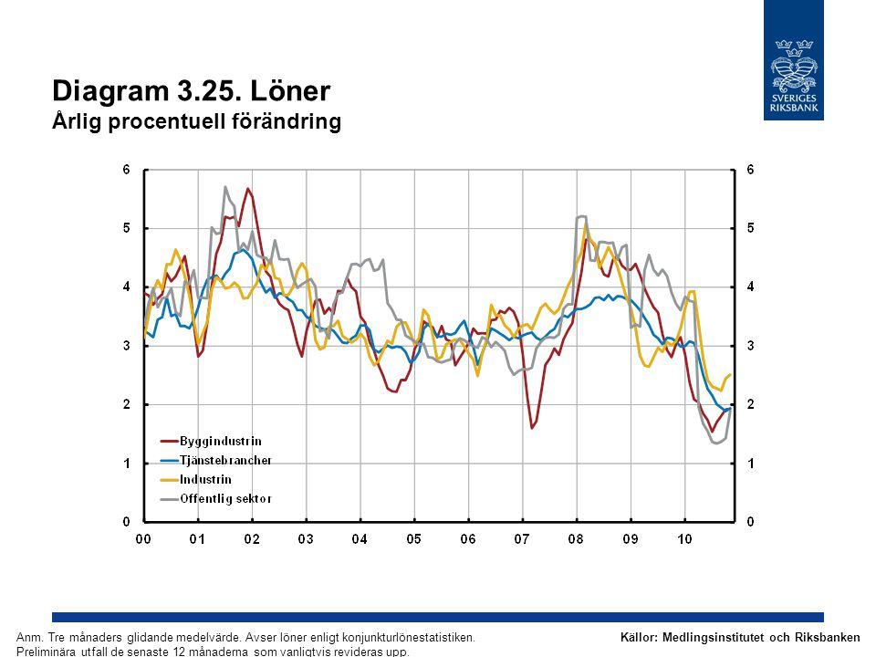 Diagram 3.25. Löner Årlig procentuell förändring Källor: Medlingsinstitutet och RiksbankenAnm. Tre månaders glidande medelvärde. Avser löner enligt ko