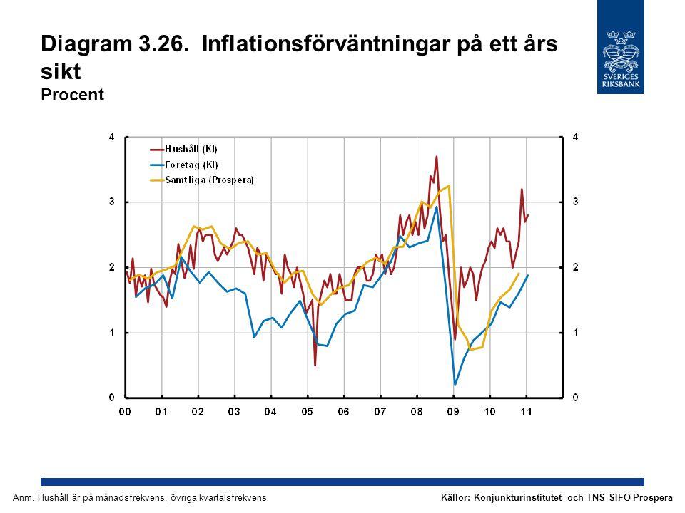 Diagram 3.26. Inflationsförväntningar på ett års sikt Procent Källor: Konjunkturinstitutet och TNS SIFO ProsperaAnm. Hushåll är på månadsfrekvens, övr