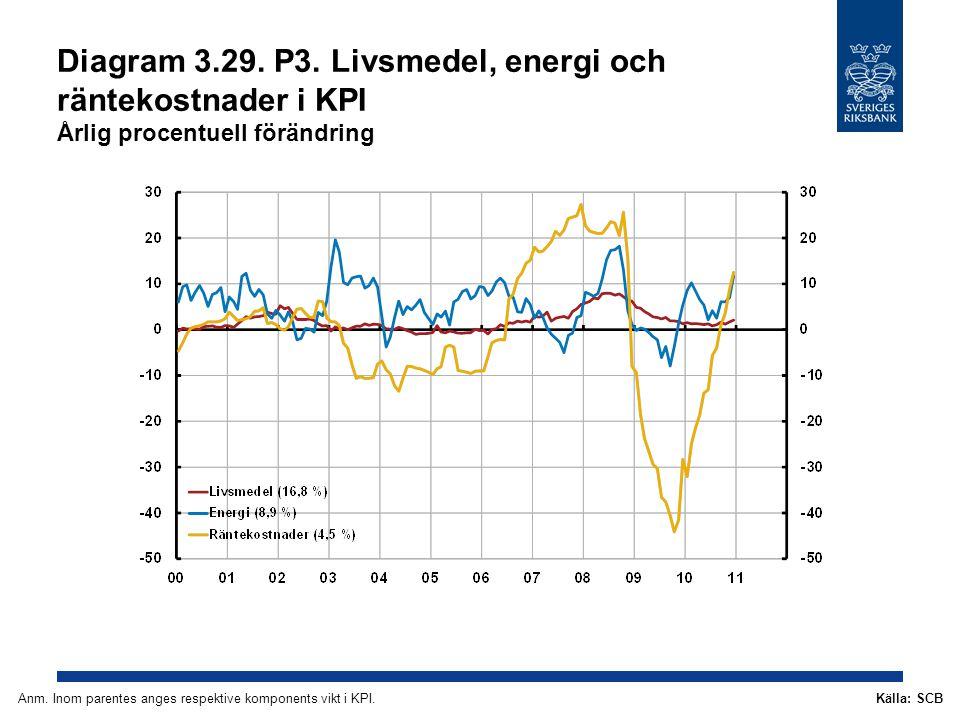 Diagram 3.29. P3. Livsmedel, energi och räntekostnader i KPI Årlig procentuell förändring Källa: SCBAnm. Inom parentes anges respektive komponents vik