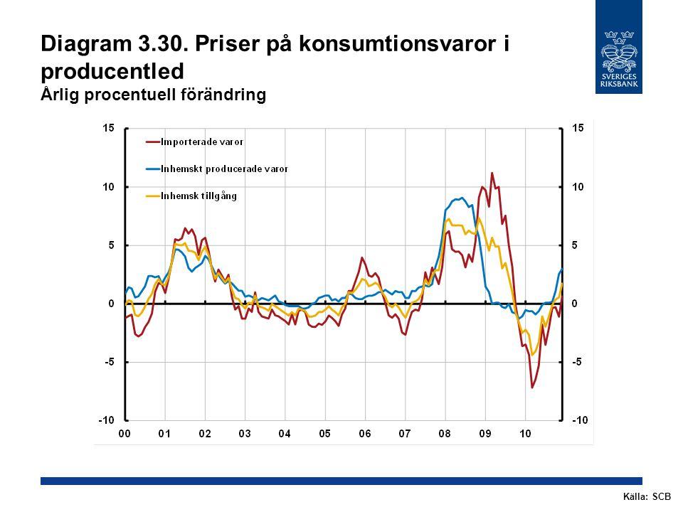 Diagram 3.30. Priser på konsumtionsvaror i producentled Årlig procentuell förändring Källa: SCB
