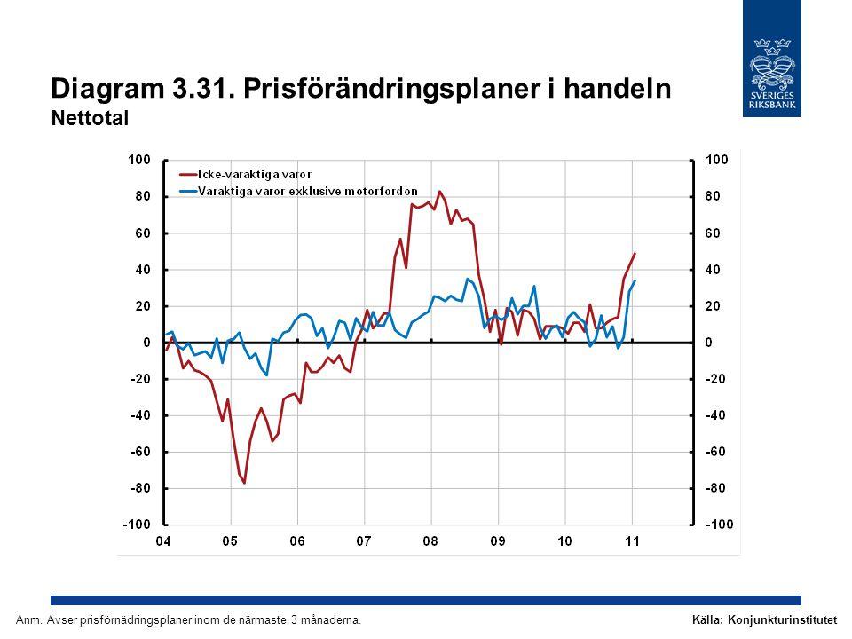 Diagram 3.31. Prisförändringsplaner i handeln Nettotal Källa: KonjunkturinstitutetAnm. Avser prisförnädringsplaner inom de närmaste 3 månaderna.