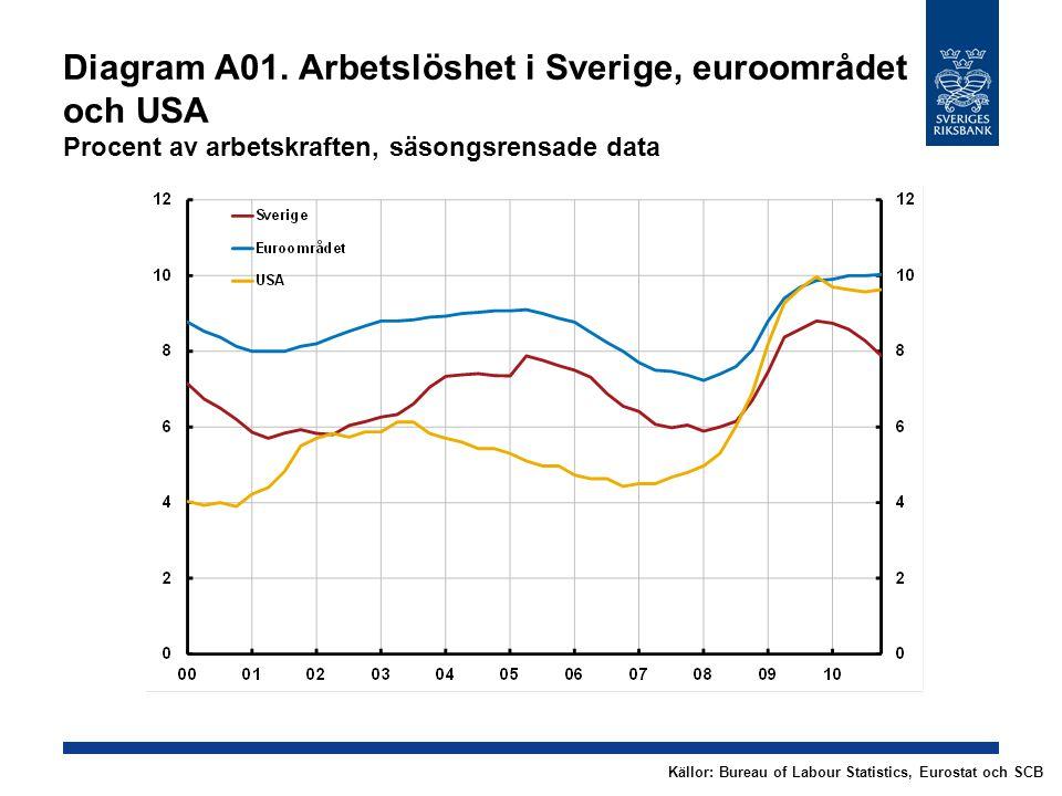 Diagram A01. Arbetslöshet i Sverige, euroområdet och USA Procent av arbetskraften, säsongsrensade data Källor: Bureau of Labour Statistics, Eurostat o