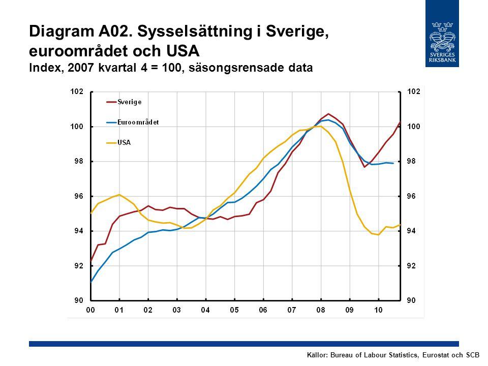 Diagram A02. Sysselsättning i Sverige, euroområdet och USA Index, 2007 kvartal 4 = 100, säsongsrensade data Källor: Bureau of Labour Statistics, Euros