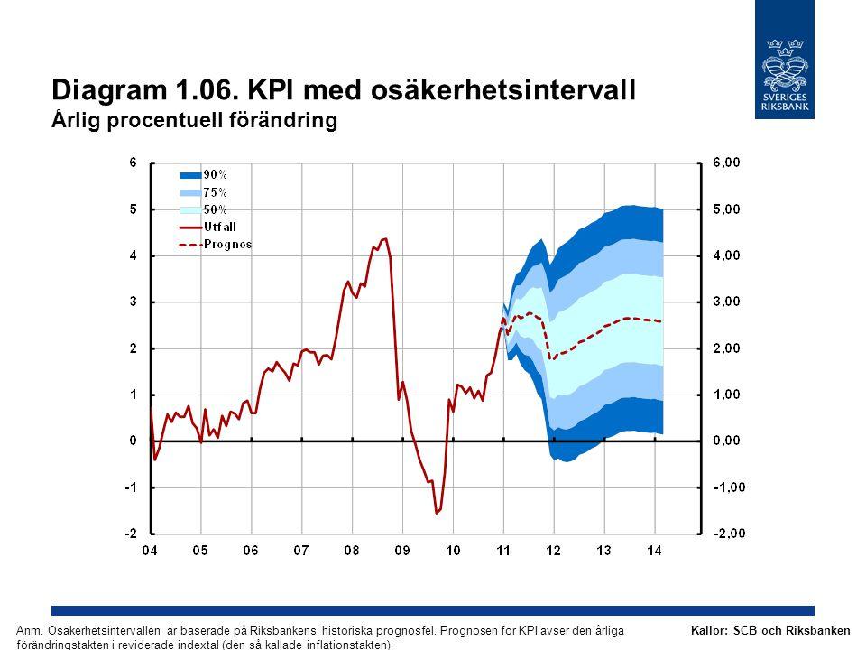 Diagram 1.06. KPI med osäkerhetsintervall Årlig procentuell förändring Källor: SCB och RiksbankenAnm. Osäkerhetsintervallen är baserade på Riksbankens