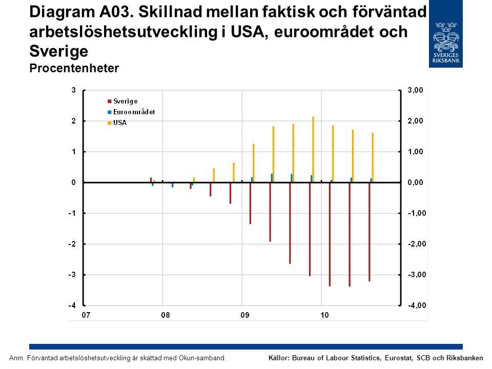 Diagram A03. Skillnad mellan faktisk och förväntad arbetslöshetsutveckling i USA, euroområdet och Sverige Procentenheter Källor: Bureau of Labour Stat