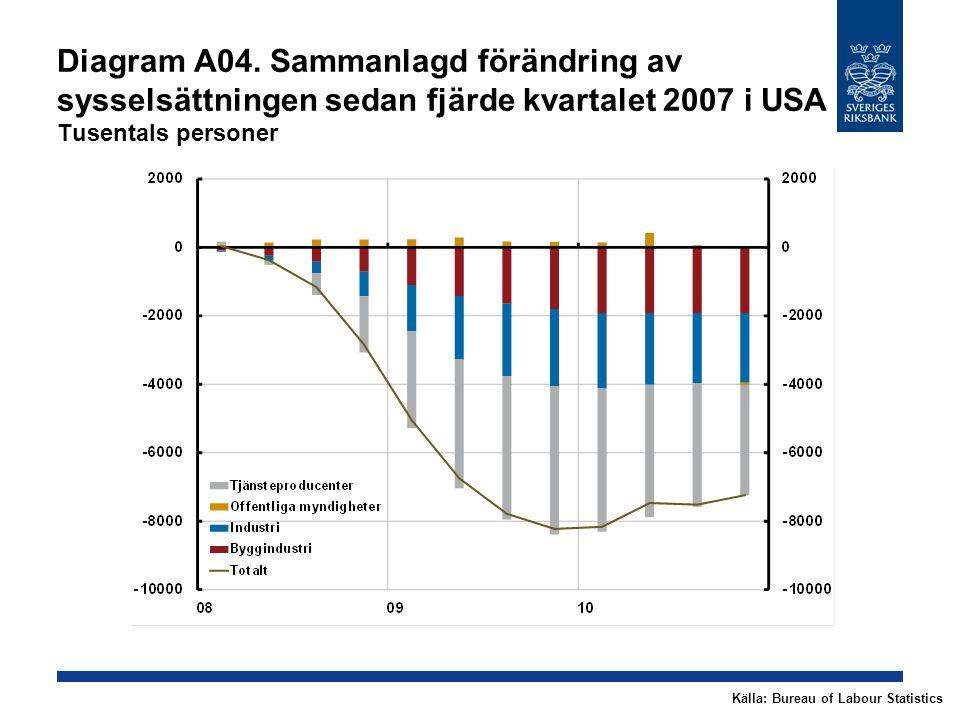 Diagram A04. Sammanlagd förändring av sysselsättningen sedan fjärde kvartalet 2007 i USA Tusentals personer Källa: Bureau of Labour Statistics