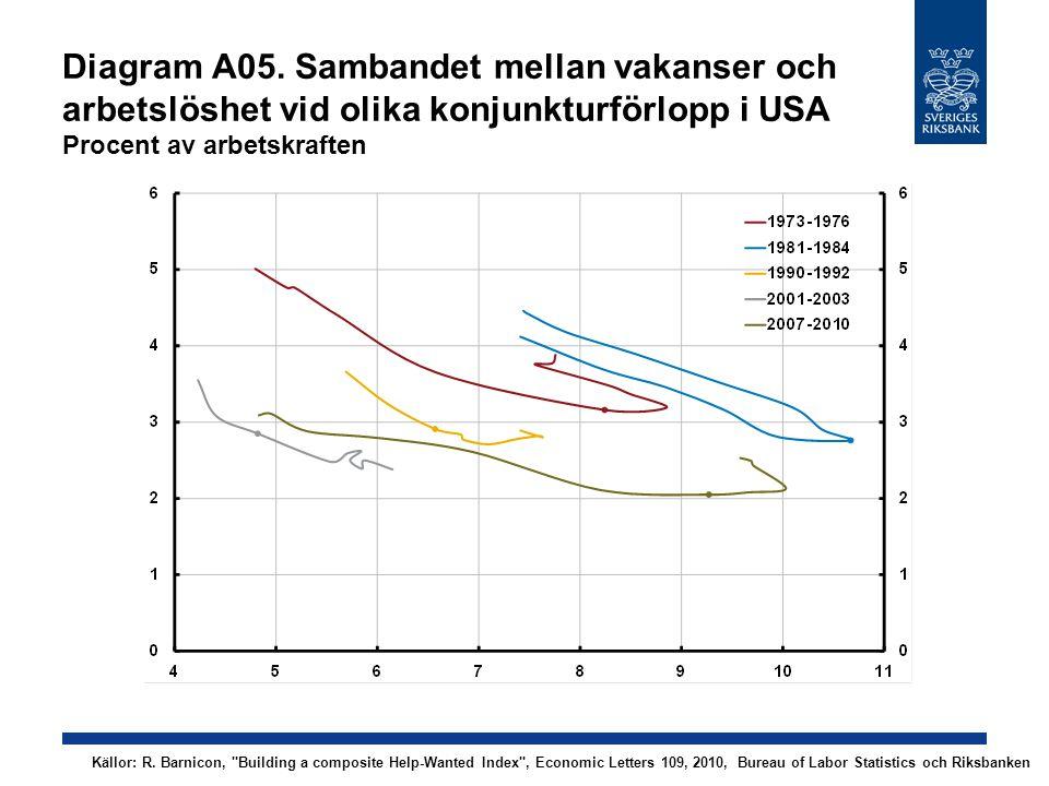 Diagram A05. Sambandet mellan vakanser och arbetslöshet vid olika konjunkturförlopp i USA Procent av arbetskraften Källor: R. Barnicon,