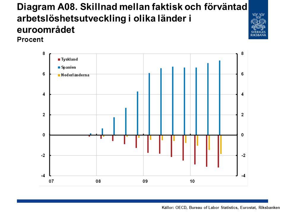 Diagram A08. Skillnad mellan faktisk och förväntad arbetslöshetsutveckling i olika länder i euroområdet Procent Källor: OECD, Bureau of Labor Statisti