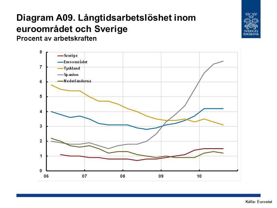 Diagram A09. Långtidsarbetslöshet inom euroområdet och Sverige Procent av arbetskraften Källa: Eurostat