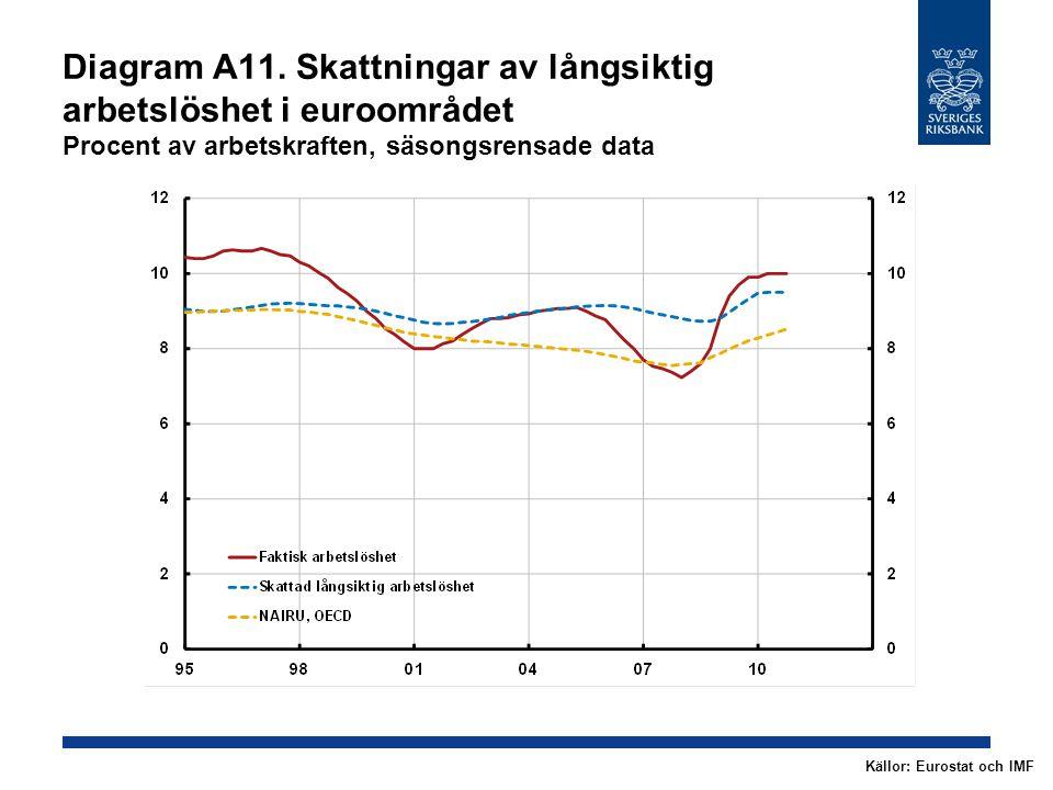Diagram A11. Skattningar av långsiktig arbetslöshet i euroområdet Procent av arbetskraften, säsongsrensade data Källor: Eurostat och IMF