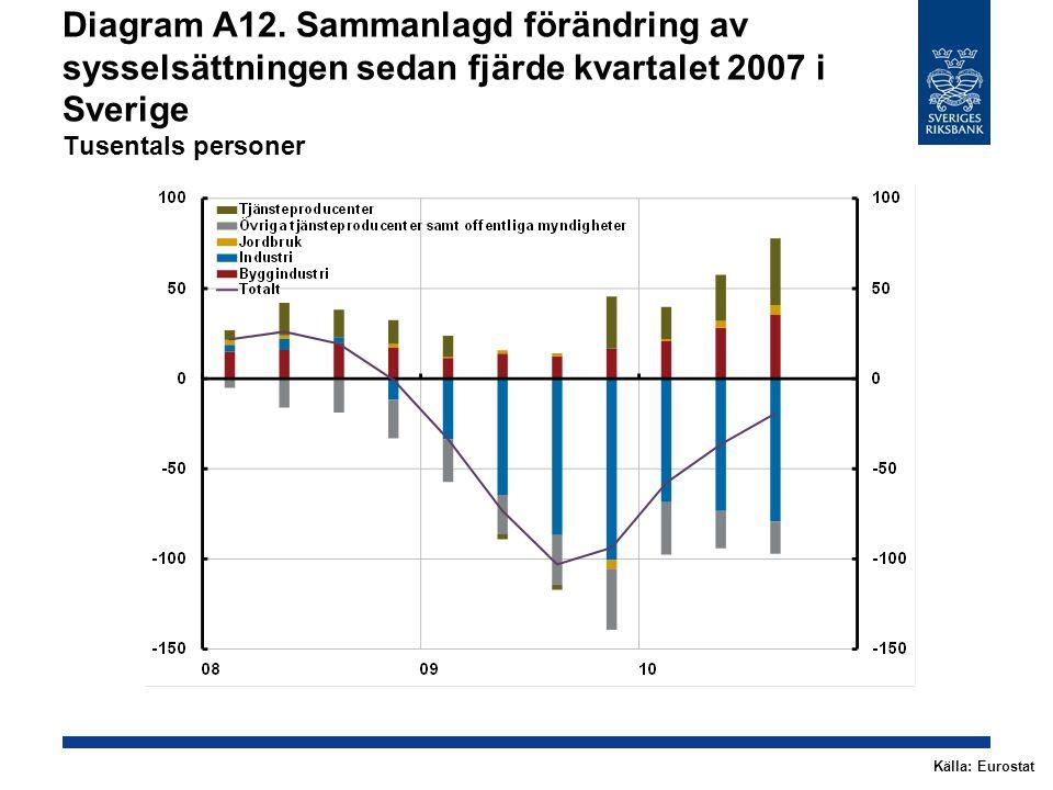 Diagram A12. Sammanlagd förändring av sysselsättningen sedan fjärde kvartalet 2007 i Sverige Tusentals personer Källa: Eurostat