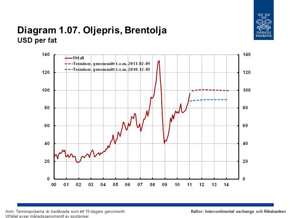 Diagram 1.07. Oljepris, Brentolja USD per fat Källor: Intercontinental exchange och RiksbankenAnm. Terminspriserna är beräknade som ett 15-dagars geno