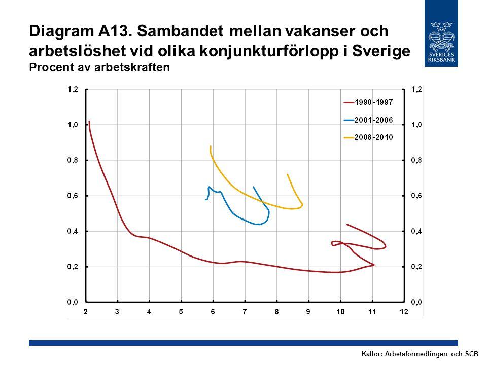 Diagram A13. Sambandet mellan vakanser och arbetslöshet vid olika konjunkturförlopp i Sverige Procent av arbetskraften Källor: Arbetsförmedlingen och