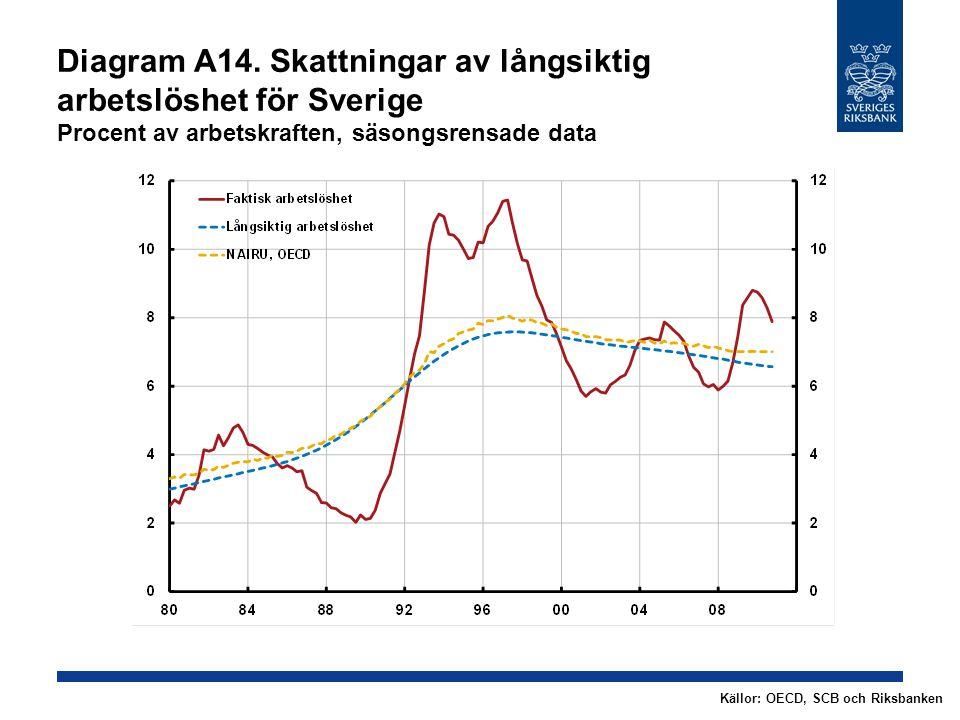Diagram A14. Skattningar av långsiktig arbetslöshet för Sverige Procent av arbetskraften, säsongsrensade data Källor: OECD, SCB och Riksbanken