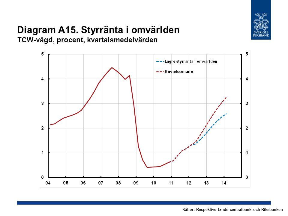 Diagram A15.