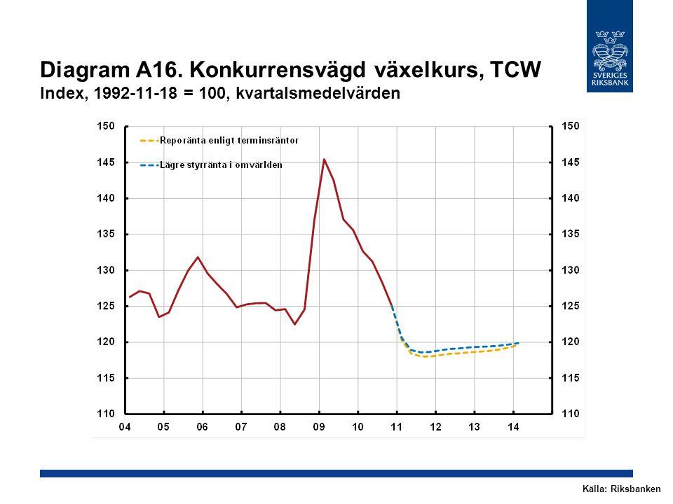 Diagram A16. Konkurrensvägd växelkurs, TCW Index, 1992-11-18 = 100, kvartalsmedelvärden Källa: Riksbanken