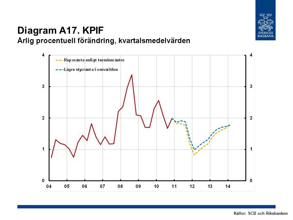 Diagram A17. KPIF Årlig procentuell förändring, kvartalsmedelvärden Källor: SCB och Riksbanken