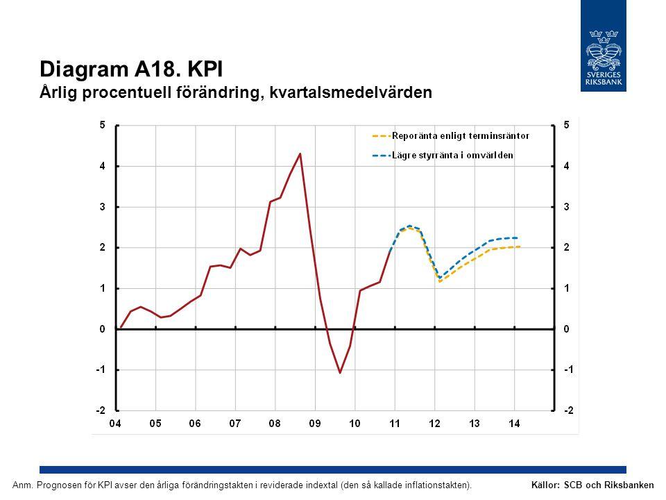 Diagram A18. KPI Årlig procentuell förändring, kvartalsmedelvärden Källor: SCB och RiksbankenAnm. Prognosen för KPI avser den årliga förändringstakten