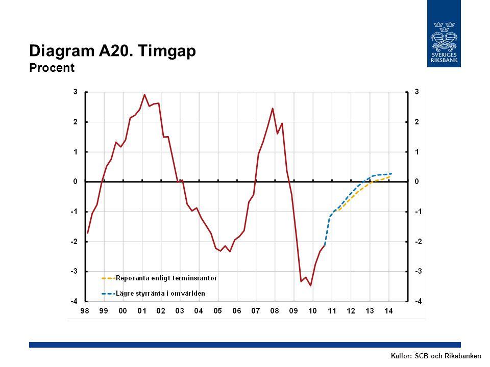 Diagram A20. Timgap Procent Källor: SCB och Riksbanken