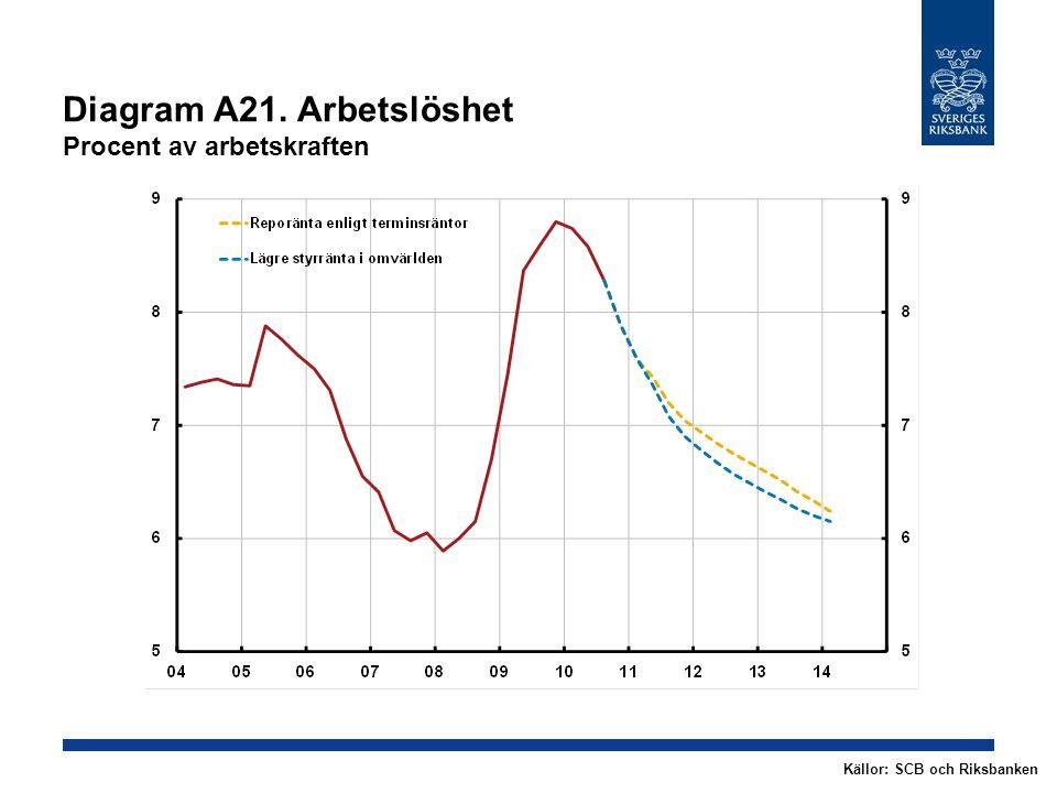 Diagram A21. Arbetslöshet Procent av arbetskraften Källor: SCB och Riksbanken