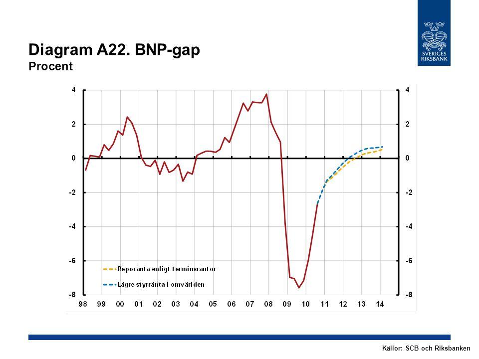 Diagram A22. BNP-gap Procent Källor: SCB och Riksbanken