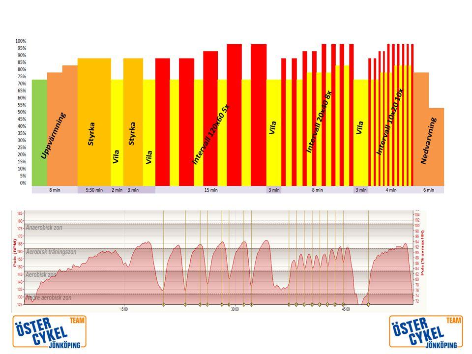 Uppvärmning Tempo 80-90 bpm Puls Stegrande från vila till ca 70-80%