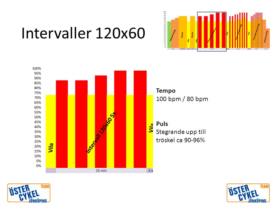 Intervaller 120x60 Tempo 100 bpm / 80 bpm Puls Stegrande upp till tröskel ca 90-96%