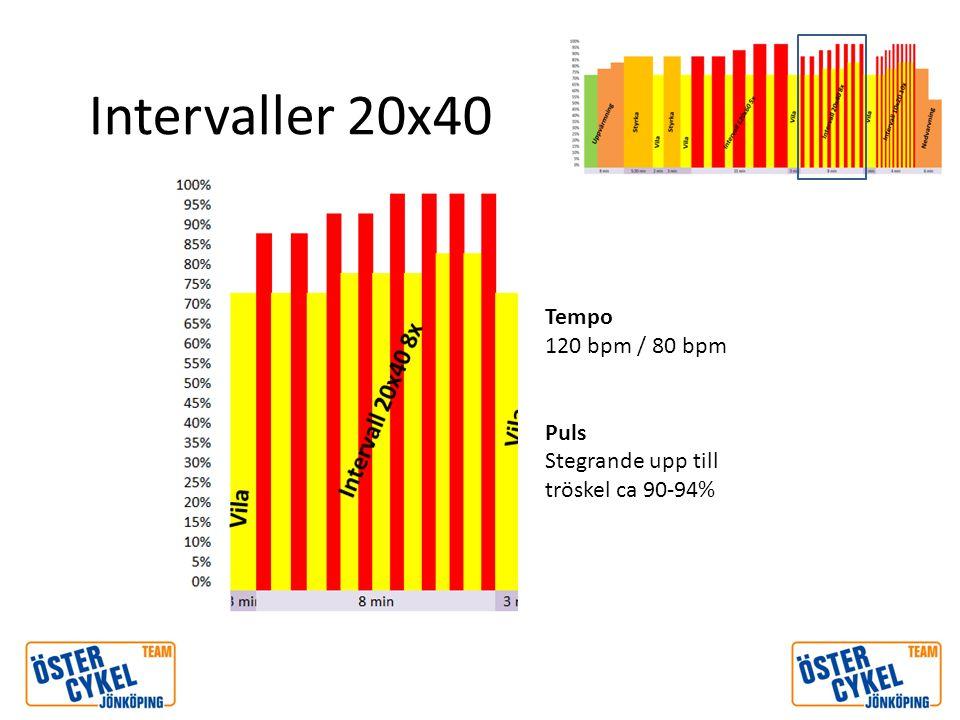 Intervaller 10x20 Tempo 135 bpm / 80 bpm Puls Stegrande upp till tröskel ca 90-94%