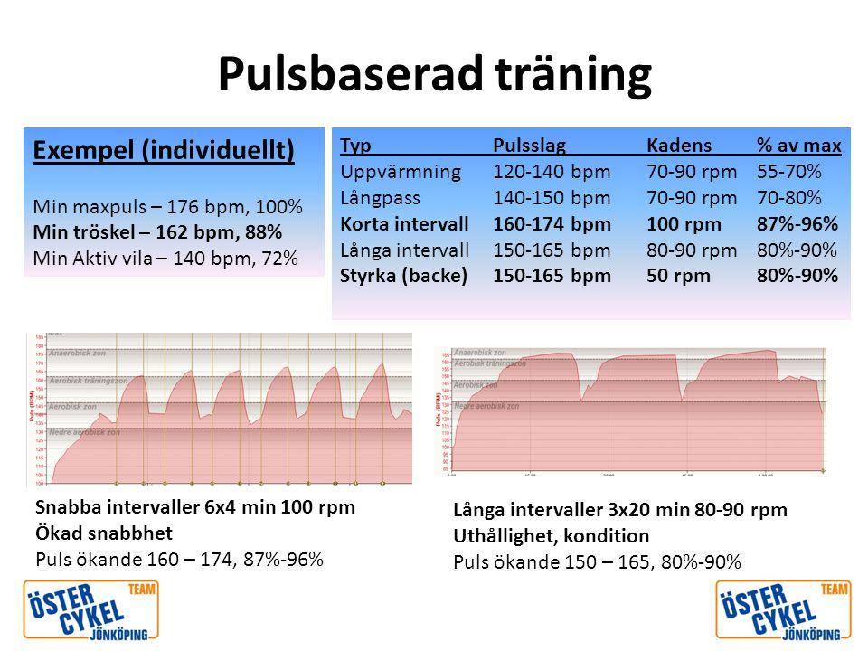 Pulsbaserad träning Exempel (individuellt) Min maxpuls – 176 bpm, 100% Min tröskel – 162 bpm, 88% Min Aktiv vila – 140 bpm, 72% Exempel (individuellt)
