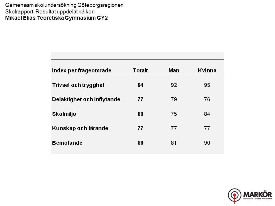 Gemensam skolundersökning Göteborgsregionen Skolrapport, Resultat uppdelat på kön Mikael Elias Teoretiska Gymnasium GY2