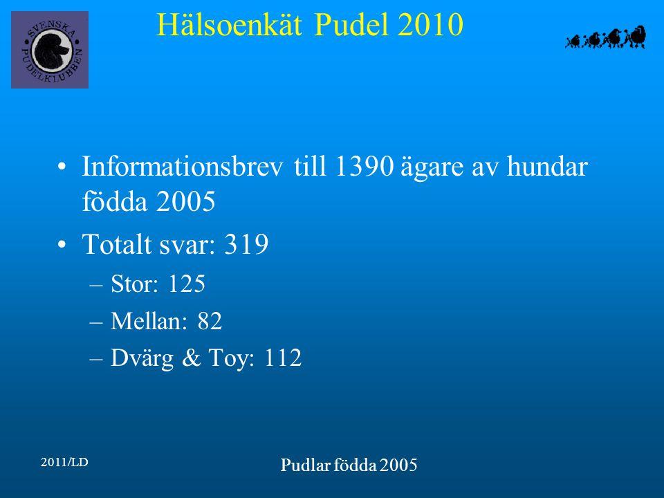 Hälsoenkät Pudel 2010 2011/LD Pudlar födda 2005 Informationsbrev till 1390 ägare av hundar födda 2005 Totalt svar: 319 –Stor: 125 –Mellan: 82 –Dvärg & Toy: 112