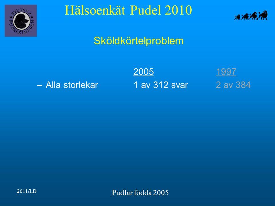 Hälsoenkät Pudel 2010 2011/LD Pudlar födda 2005 Sköldkörtelproblem 20051997 –Alla storlekar1 av 312 svar2 av 384