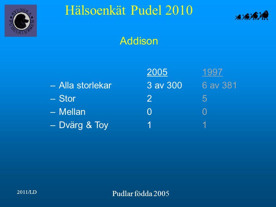 Hälsoenkät Pudel 2010 2011/LD Pudlar födda 2005 Addison 20051997 –Alla storlekar3 av 3006 av 381 –Stor25 –Mellan00 –Dvärg & Toy11
