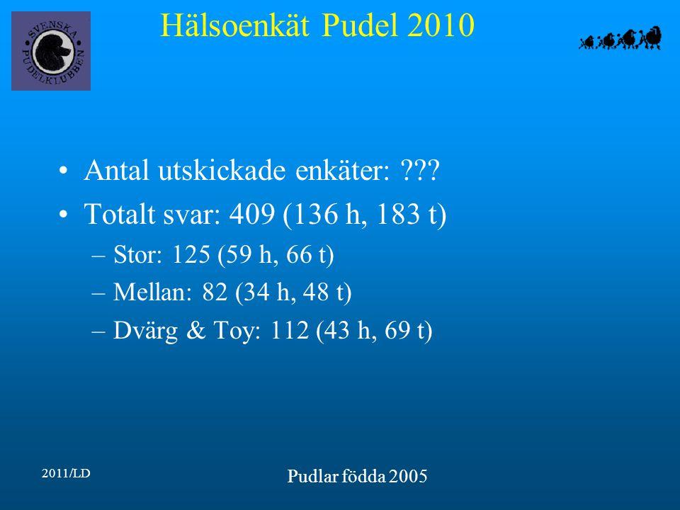 Hälsoenkät Pudel 2010 2011/LD Pudlar födda 2005 Antal utskickade enkäter: .