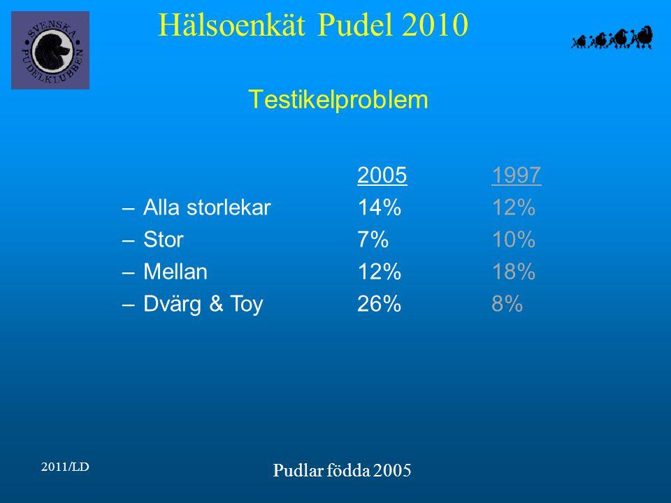 Hälsoenkät Pudel 2010 2011/LD Pudlar födda 2005 Testikelproblem 20051997 –Alla storlekar14%12% –Stor7%10% –Mellan12%18% –Dvärg & Toy26%8%