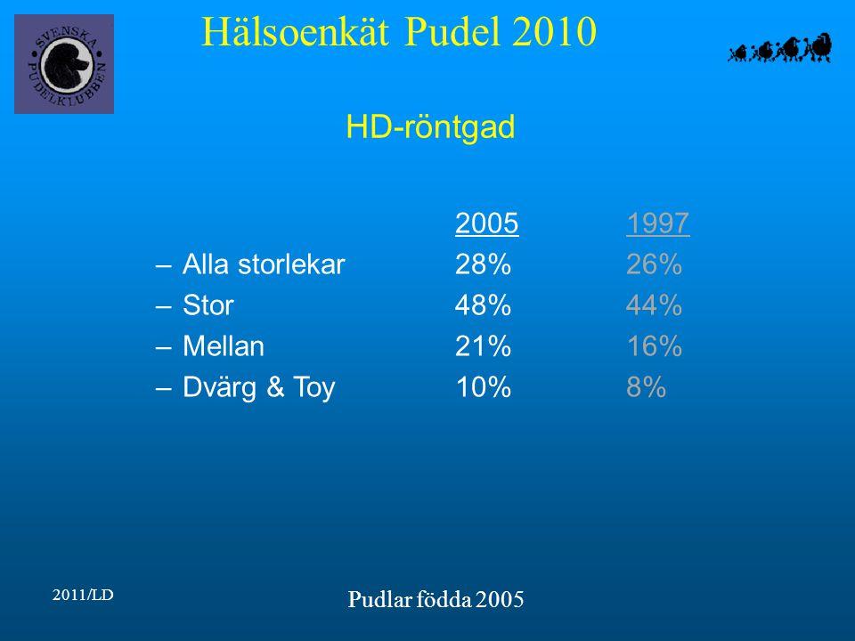 Hälsoenkät Pudel 2010 2011/LD Pudlar födda 2005 HD-röntgad 20051997 –Alla storlekar28%26% –Stor48%44% –Mellan21%16% –Dvärg & Toy10%8%