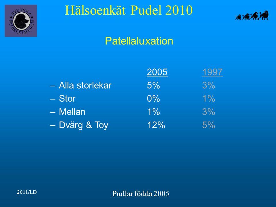 Hälsoenkät Pudel 2010 2011/LD Pudlar födda 2005 Patellaluxation 20051997 –Alla storlekar5%3% –Stor0%1% –Mellan1%3% –Dvärg & Toy12%5%