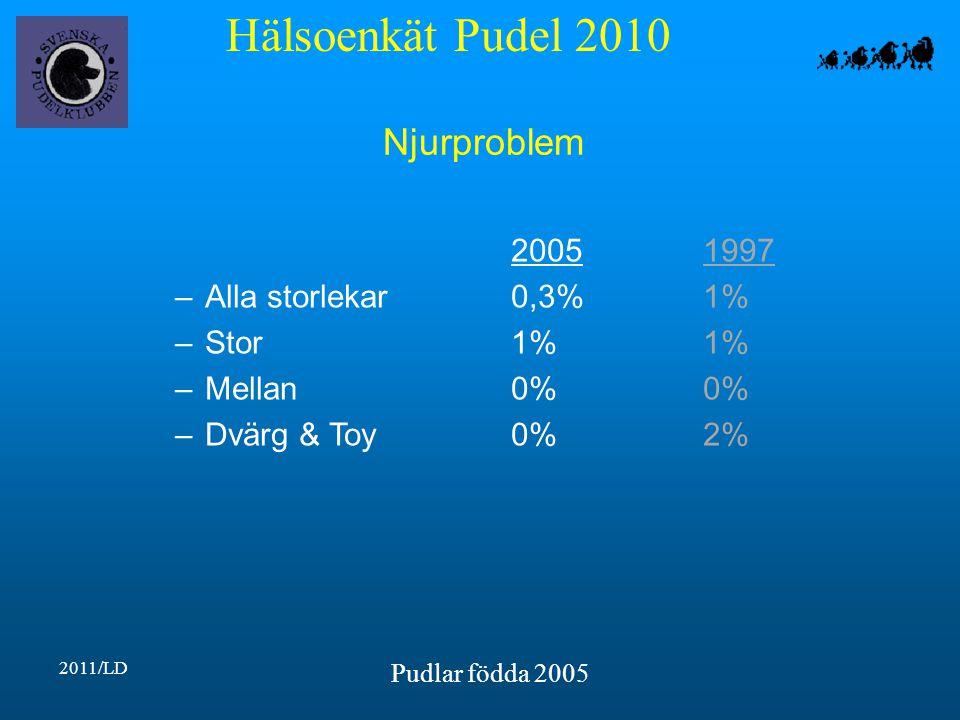 Hälsoenkät Pudel 2010 2011/LD Pudlar födda 2005 Njurproblem 20051997 –Alla storlekar0,3%1% –Stor1%1% –Mellan0%0% –Dvärg & Toy0%2%