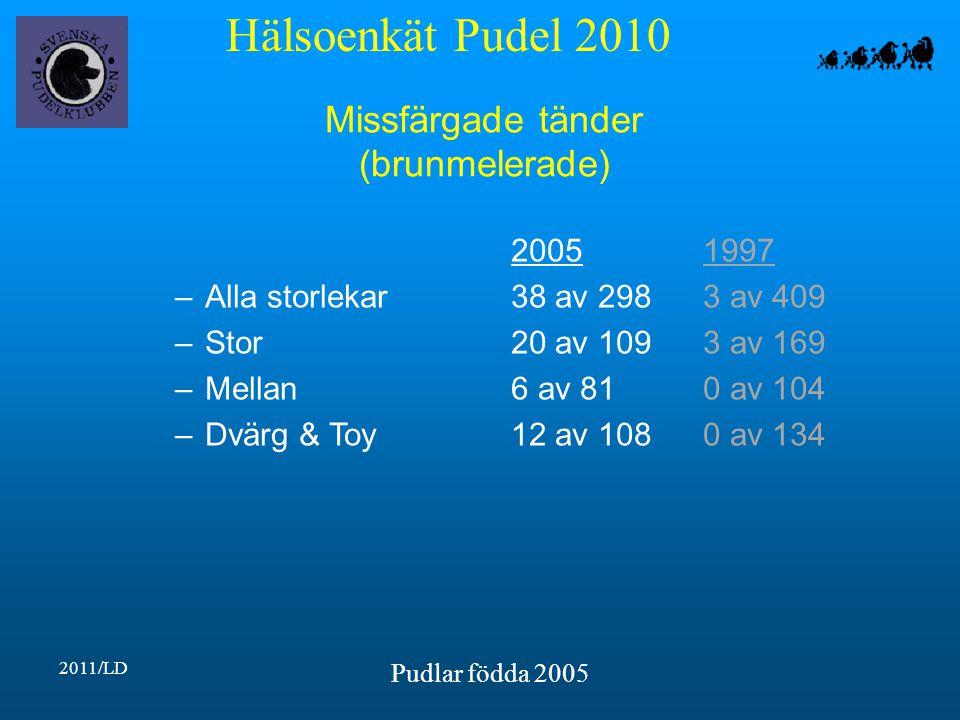 Hälsoenkät Pudel 2010 2011/LD Pudlar födda 2005 Missfärgade tänder (brunmelerade) 20051997 –Alla storlekar38 av 2983 av 409 –Stor20 av 1093 av 169 –Mellan6 av 810 av 104 –Dvärg & Toy12 av 1080 av 134