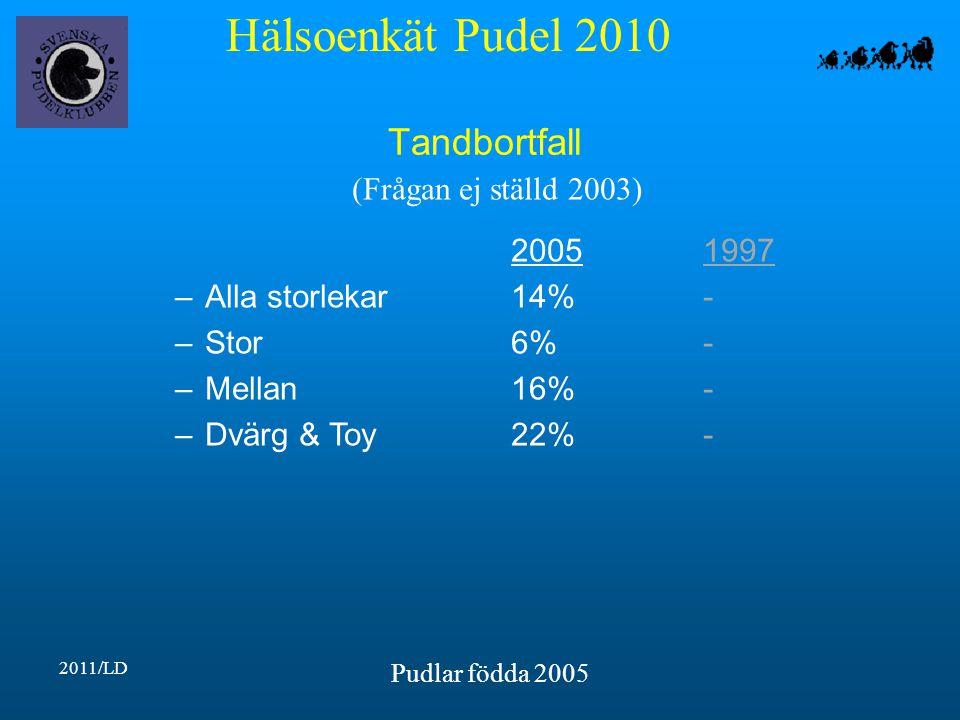 Hälsoenkät Pudel 2010 2011/LD Pudlar födda 2005 Tandbortfall 20051997 –Alla storlekar14%- –Stor6%- –Mellan16%- –Dvärg & Toy22%- (Frågan ej ställd 2003)
