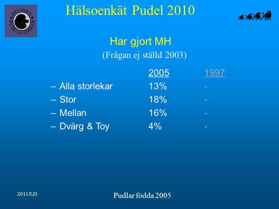 Hälsoenkät Pudel 2010 2011/LD Pudlar födda 2005 Har gjort MH 20051997 –Alla storlekar13%- –Stor18%- –Mellan16%- –Dvärg & Toy4%- (Frågan ej ställd 2003)