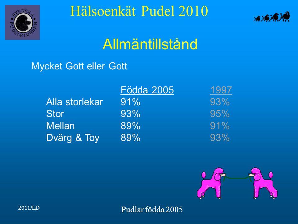 Hälsoenkät Pudel 2010 2011/LD Pudlar födda 2005 Allmäntillstånd Mycket Gott eller Gott Födda 20051997 Alla storlekar91%93% Stor93%95% Mellan89%91% Dvärg & Toy89%93%