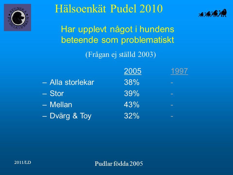 Hälsoenkät Pudel 2010 2011/LD Pudlar födda 2005 Har upplevt något i hundens beteende som problematiskt 20051997 –Alla storlekar38%- –Stor39%- –Mellan43%- –Dvärg & Toy32%- (Frågan ej ställd 2003)