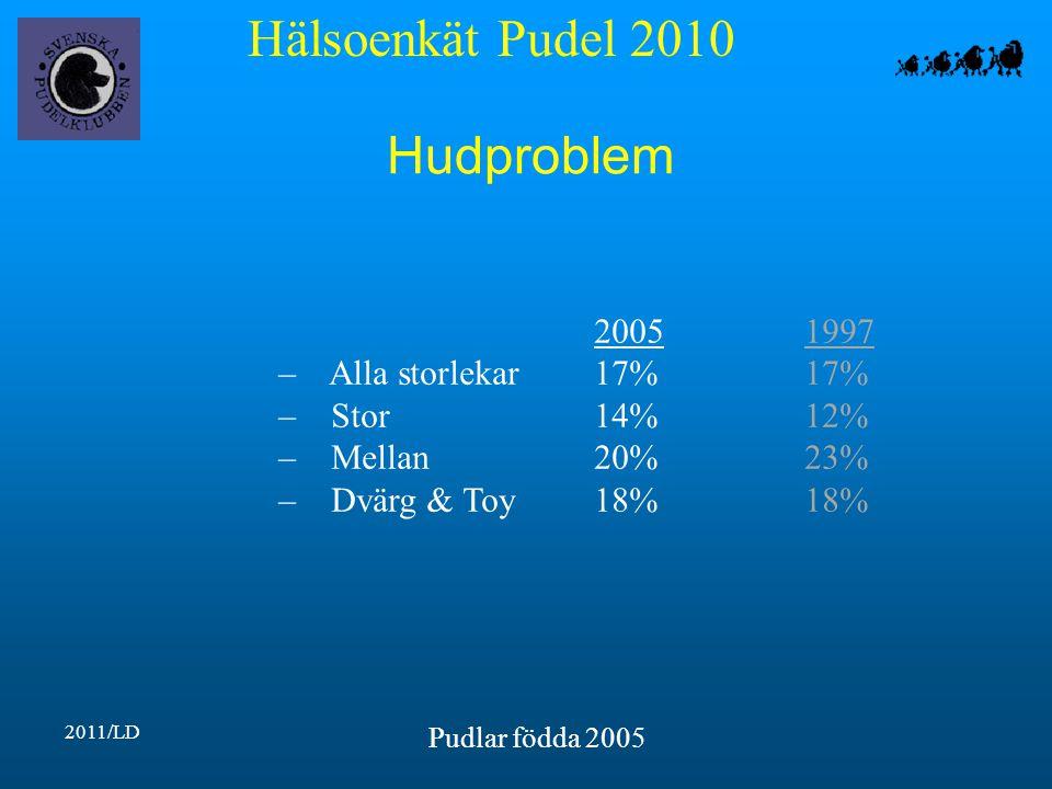 Hälsoenkät Pudel 2010 2011/LD Pudlar födda 2005 Hudproblem 20051997 – Alla storlekar17%17% – Stor14%12% – Mellan20%23% – Dvärg & Toy18%18%