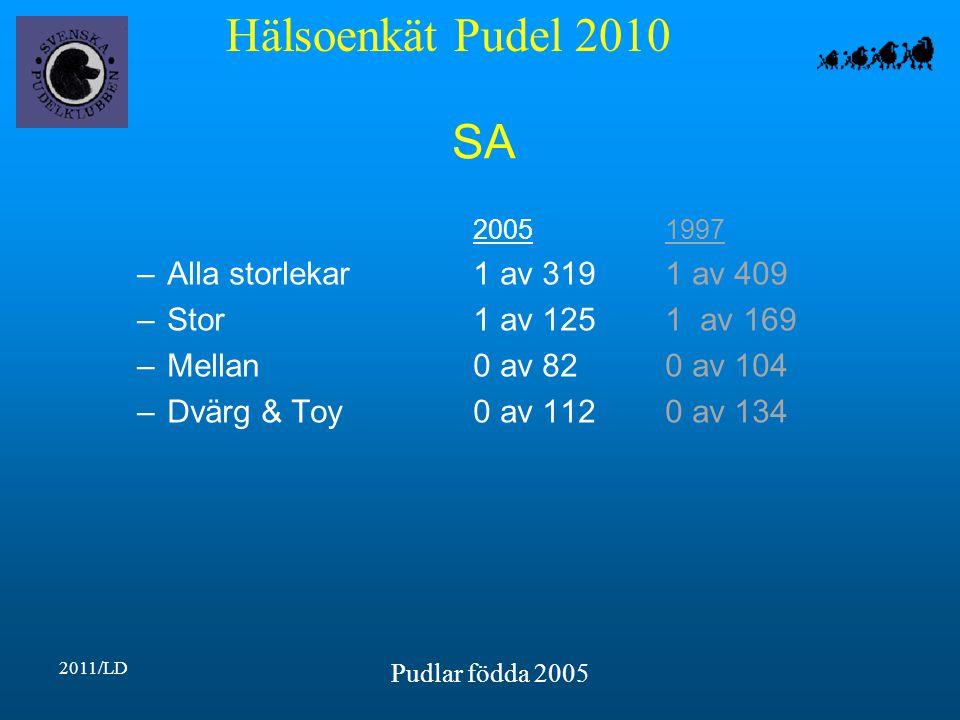Hälsoenkät Pudel 2010 2011/LD Pudlar födda 2005 SA 20051997 –Alla storlekar1 av 3191 av 409 –Stor1 av 1251 av 169 –Mellan0 av 820 av 104 –Dvärg & Toy0 av 1120 av 134
