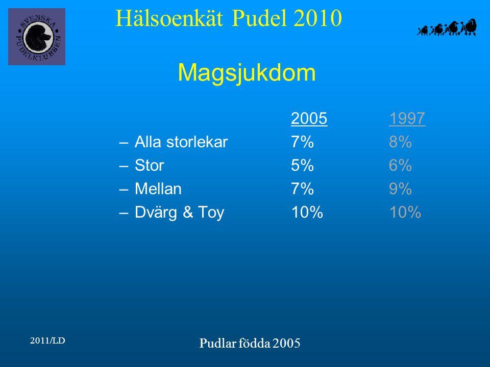 Hälsoenkät Pudel 2010 2011/LD Pudlar födda 2005 Magsjukdom 20051997 –Alla storlekar7%8% –Stor5%6% –Mellan7%9% –Dvärg & Toy10%10%