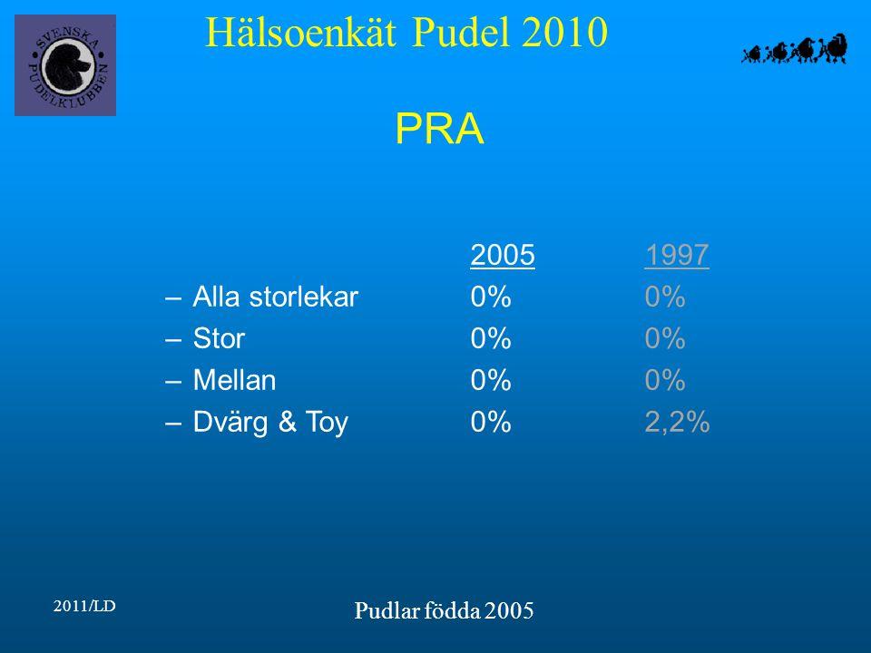 Hälsoenkät Pudel 2010 2011/LD Pudlar födda 2005 PRA 20051997 –Alla storlekar0%0% –Stor0%0% –Mellan0%0% –Dvärg & Toy0%2,2%