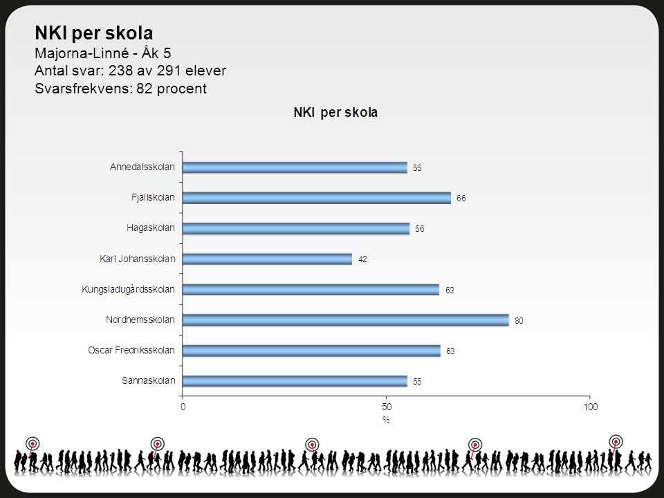 NKI per skola Majorna-Linné - Åk 5 Antal svar: 238 av 291 elever Svarsfrekvens: 82 procent