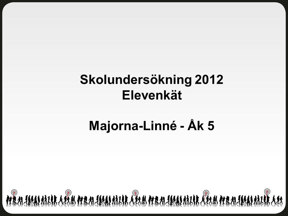 Skolmiljö Majorna-Linné - Åk 5 Antal svar: 238 av 291 elever Svarsfrekvens: 82 procent