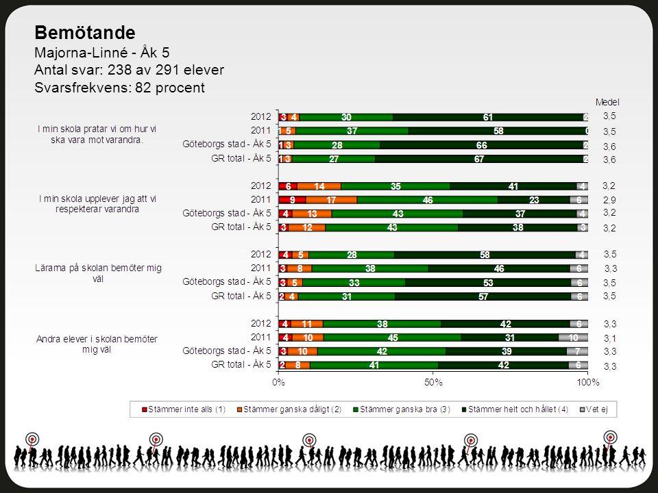 Bemötande Majorna-Linné - Åk 5 Antal svar: 238 av 291 elever Svarsfrekvens: 82 procent